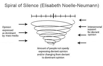 spiral-of-silence-elisabeth-noelle-neumann